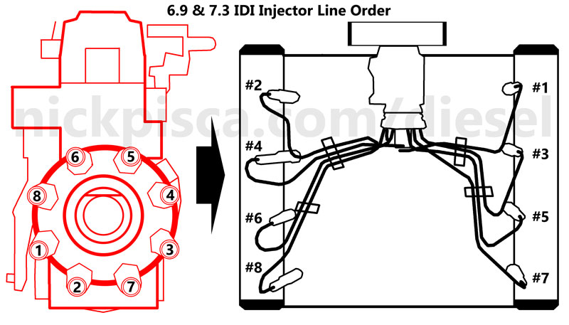 6.9 & 7.3 IDI Injector Line Sequence
