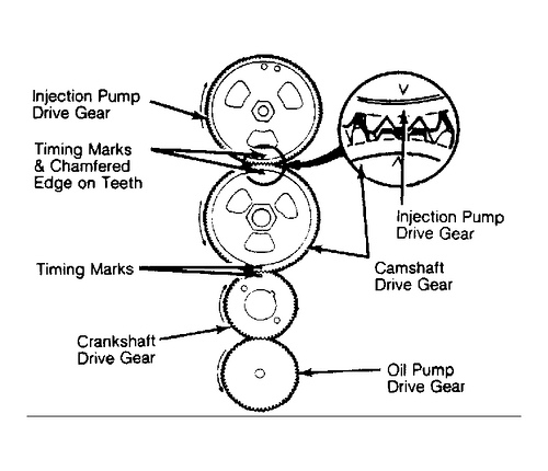 Aligning the IP Timing, Camshaft, and Crankshaft Gears on a