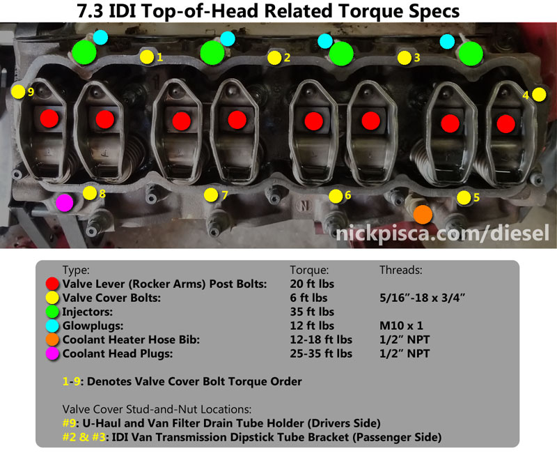 6 9 Amp 7 3 Idi Torque Specs And Bolt Dimensions With